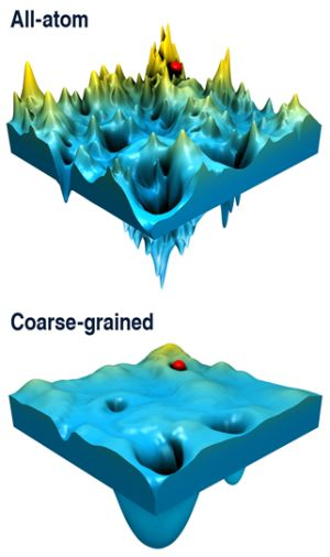 energy landscape coarse grained all-atom